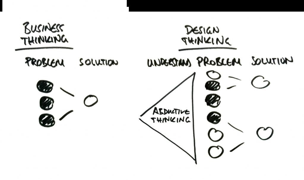Kit teaching service design thinking for Strategic design consultancy